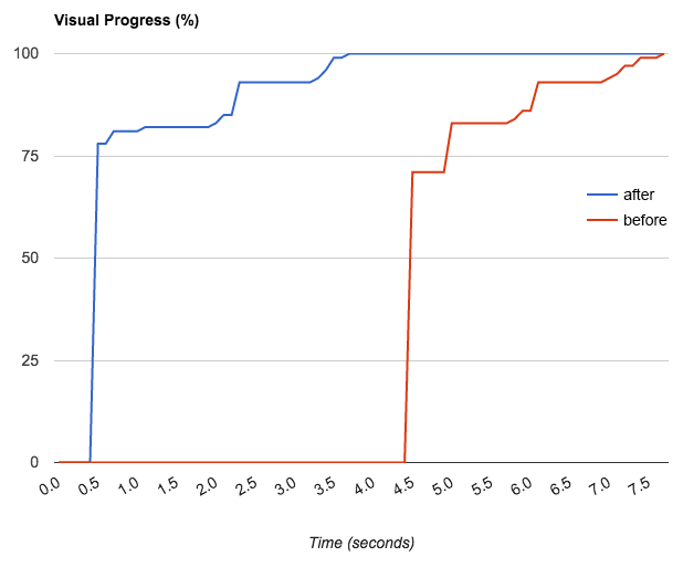 Visual Progress of the page as an indicator for web performance