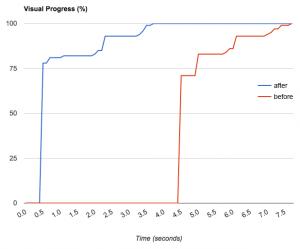 Visual Progress Graph
